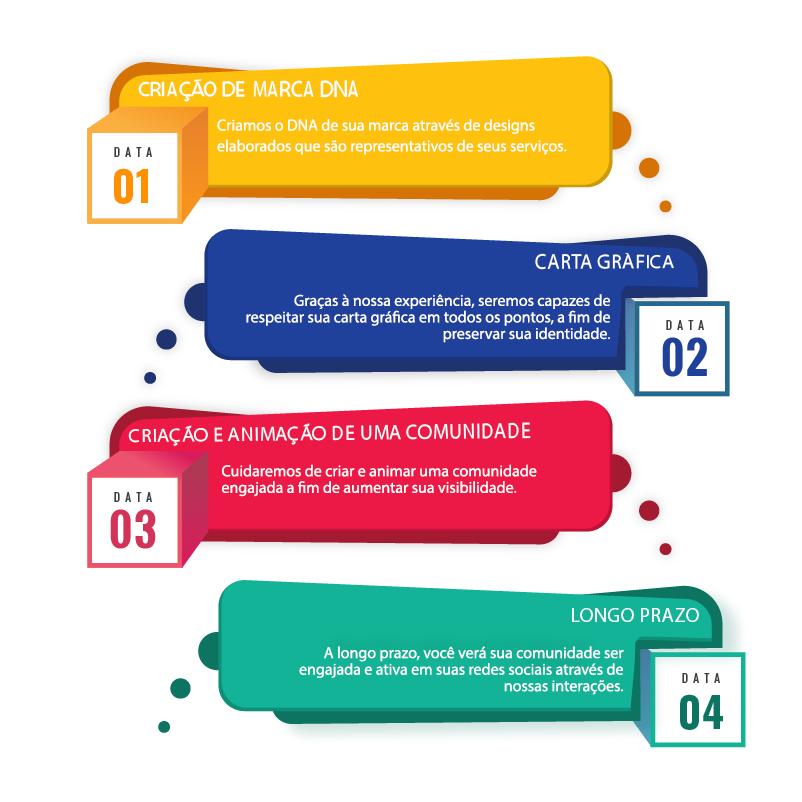 agencia social media, estratégia digital, parceria instagram, social media, community manager, community management