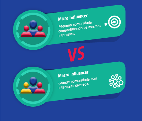 marketing de influência, influenciador, influencer, influencers, instagram, social media, digital marketing, marketing digital