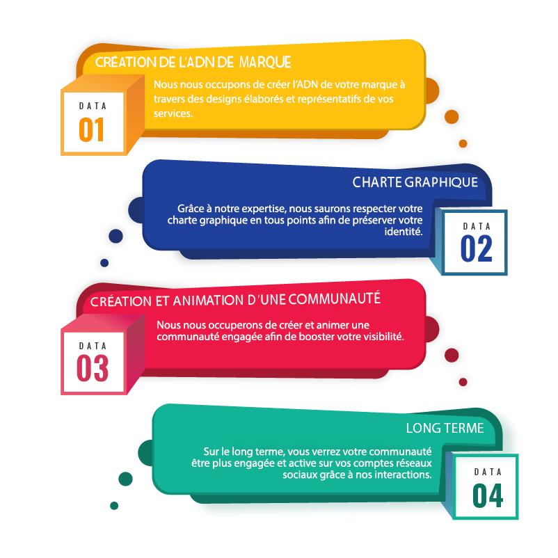 Community Management, Réseaux sociaux, Community Manager, Agence de communication, Marketing digital