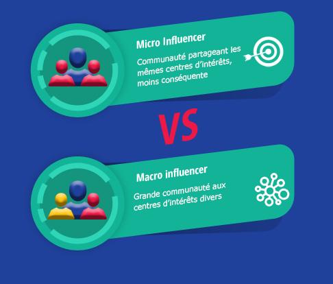 agence de marketing d'influence, Influenceurs, Micro Influenceur, Macro Influenceur, Marketing d'influence, agence de marketing digital